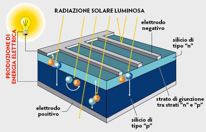 Schema Pannello Solare Lagu : Fotovoltaico net energy consulting